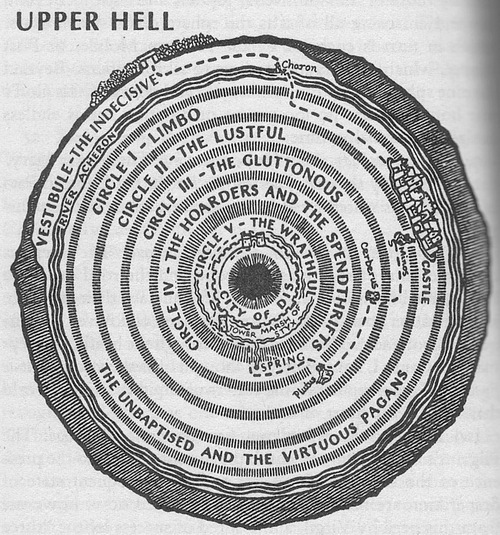 The circles of Hell