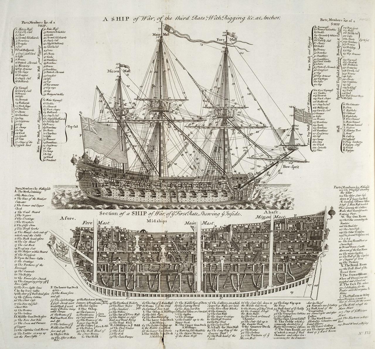 Crass-section of a ship of war atanchor